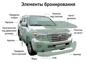 Элементы бронирования автомобиля